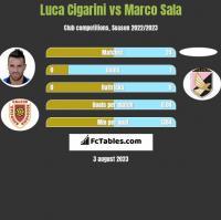 Luca Cigarini vs Marco Sala h2h player stats