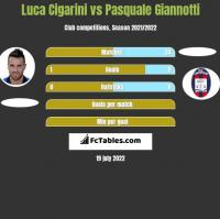 Luca Cigarini vs Pasquale Giannotti h2h player stats
