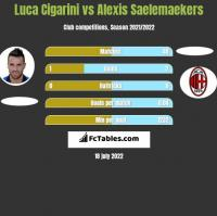 Luca Cigarini vs Alexis Saelemaekers h2h player stats