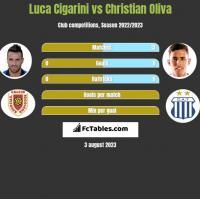 Luca Cigarini vs Christian Oliva h2h player stats
