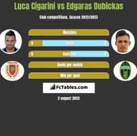 Luca Cigarini vs Edgaras Dubickas h2h player stats