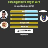 Luca Cigarini vs Brayan Vera h2h player stats