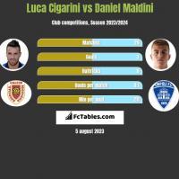 Luca Cigarini vs Daniel Maldini h2h player stats
