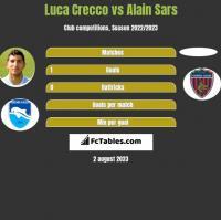 Luca Crecco vs Alain Sars h2h player stats
