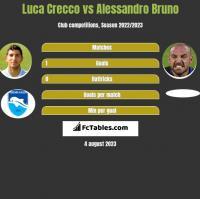Luca Crecco vs Alessandro Bruno h2h player stats