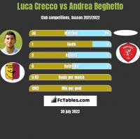 Luca Crecco vs Andrea Beghetto h2h player stats