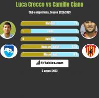 Luca Crecco vs Camillo Ciano h2h player stats