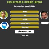 Luca Crecco vs Davide Gavazzi h2h player stats