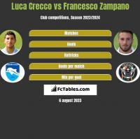 Luca Crecco vs Francesco Zampano h2h player stats