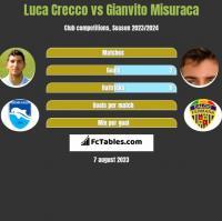 Luca Crecco vs Gianvito Misuraca h2h player stats