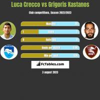 Luca Crecco vs Grigoris Kastanos h2h player stats