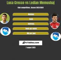 Luca Crecco vs Ledian Memushaj h2h player stats