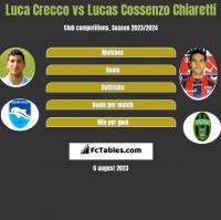 Luca Crecco vs Lucas Cossenzo Chiaretti h2h player stats