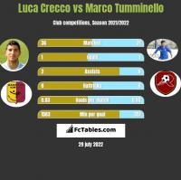 Luca Crecco vs Marco Tumminello h2h player stats