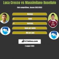 Luca Crecco vs Massimilano Busellato h2h player stats