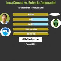 Luca Crecco vs Roberto Zammarini h2h player stats