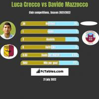 Luca Crecco vs Davide Mazzocco h2h player stats