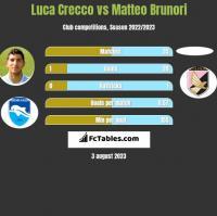 Luca Crecco vs Matteo Brunori h2h player stats