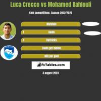 Luca Crecco vs Mohamed Bahlouli h2h player stats