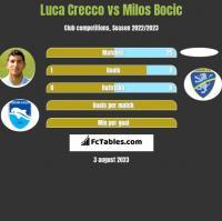 Luca Crecco vs Milos Bocic h2h player stats