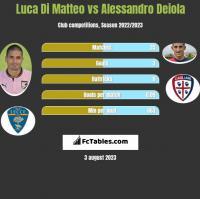 Luca Di Matteo vs Alessandro Deiola h2h player stats