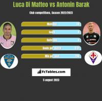 Luca Di Matteo vs Antonin Barak h2h player stats