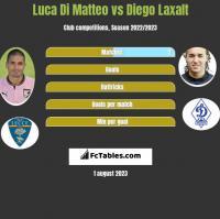 Luca Di Matteo vs Diego Laxalt h2h player stats