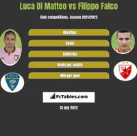 Luca Di Matteo vs Filippo Falco h2h player stats