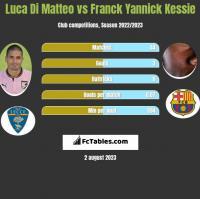 Luca Di Matteo vs Franck Yannick Kessie h2h player stats