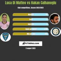 Luca Di Matteo vs Hakan Calhanoglu h2h player stats