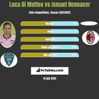 Luca Di Matteo vs Ismael Bennacer h2h player stats