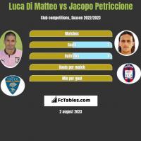 Luca Di Matteo vs Jacopo Petriccione h2h player stats