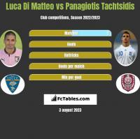 Luca Di Matteo vs Panagiotis Tachtsidis h2h player stats