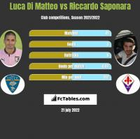 Luca Di Matteo vs Riccardo Saponara h2h player stats