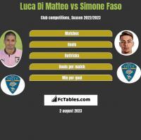 Luca Di Matteo vs Simone Faso h2h player stats
