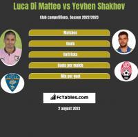Luca Di Matteo vs Jewhen Szachow h2h player stats