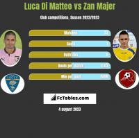 Luca Di Matteo vs Zan Majer h2h player stats