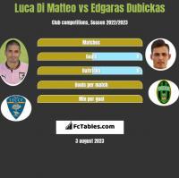 Luca Di Matteo vs Edgaras Dubickas h2h player stats