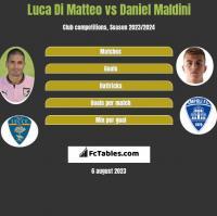 Luca Di Matteo vs Daniel Maldini h2h player stats