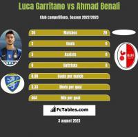 Luca Garritano vs Ahmad Benali h2h player stats