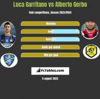 Luca Garritano vs Alberto Gerbo h2h player stats