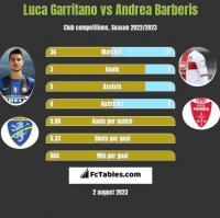 Luca Garritano vs Andrea Barberis h2h player stats