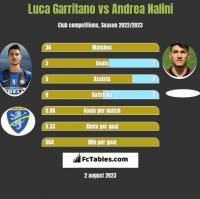 Luca Garritano vs Andrea Nalini h2h player stats