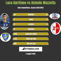 Luca Garritano vs Antonio Mazzotta h2h player stats