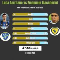 Luca Garritano vs Emanuele Giaccherini h2h player stats