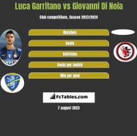 Luca Garritano vs Giovanni Di Noia h2h player stats