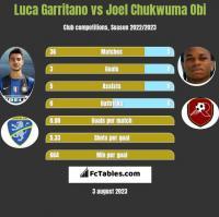 Luca Garritano vs Joel Chukwuma Obi h2h player stats