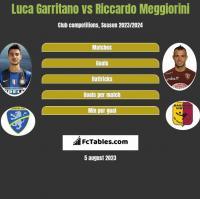 Luca Garritano vs Riccardo Meggiorini h2h player stats