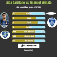 Luca Garritano vs Emanuel Vignato h2h player stats