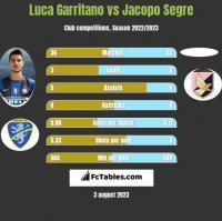 Luca Garritano vs Jacopo Segre h2h player stats